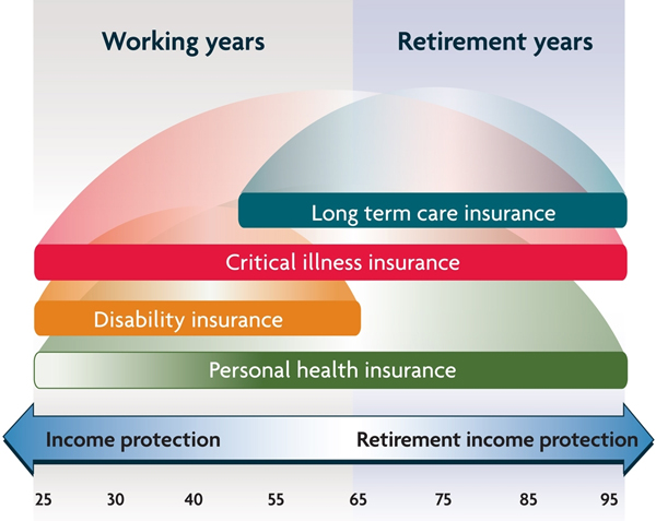 Insurance and Income protection / Retirement income protection
