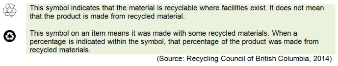 Image explaining what the recycling symbols represent