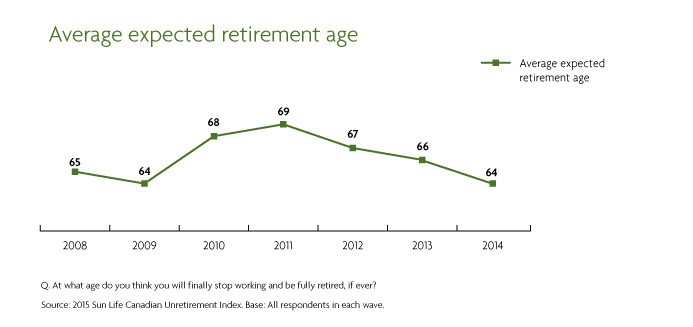 Average expected retirement age - chart