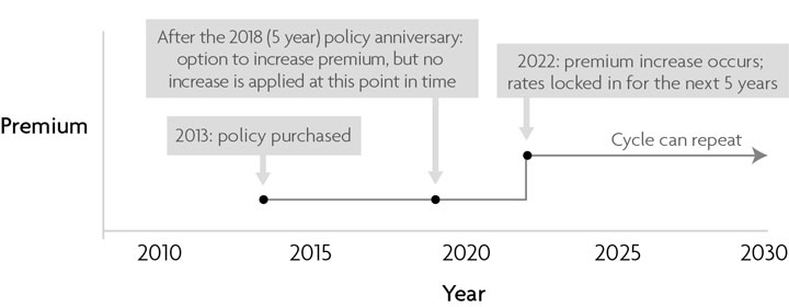 5 year rolling premium guarantee graph